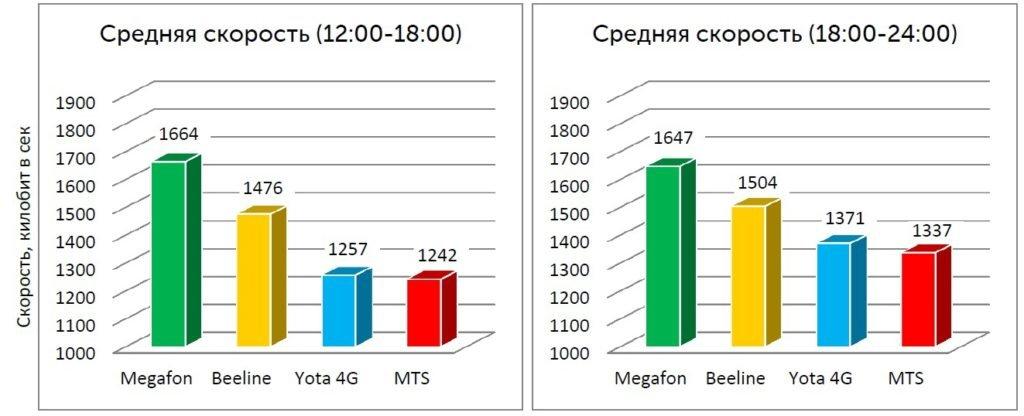 Лучший оператор по скорости интернета в России