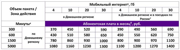 Услуги входящие в тариф «Корпоративный безлимит» от МегаФон